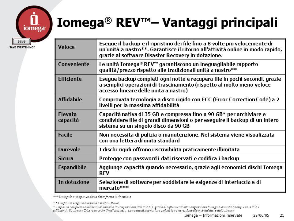 Iomega® REV™– Vantaggi principali
