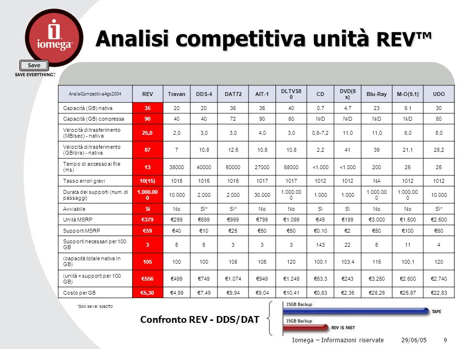 Analisi competitiva unità REV™