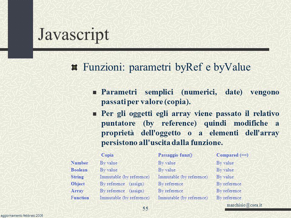 Javascript Funzioni: parametri byRef e byValue
