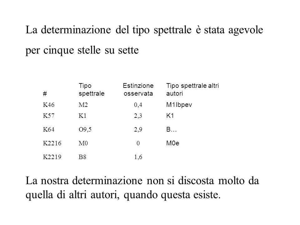La determinazione del tipo spettrale è stata agevole per cinque stelle su sette