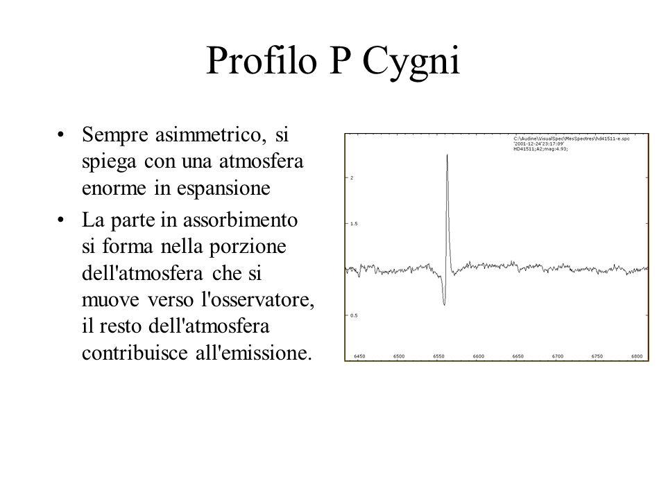 Profilo P Cygni Sempre asimmetrico, si spiega con una atmosfera enorme in espansione.
