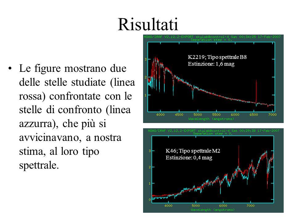 Risultati K2219; Tipo spettrale B8. Estinzione: 1,6 mag.