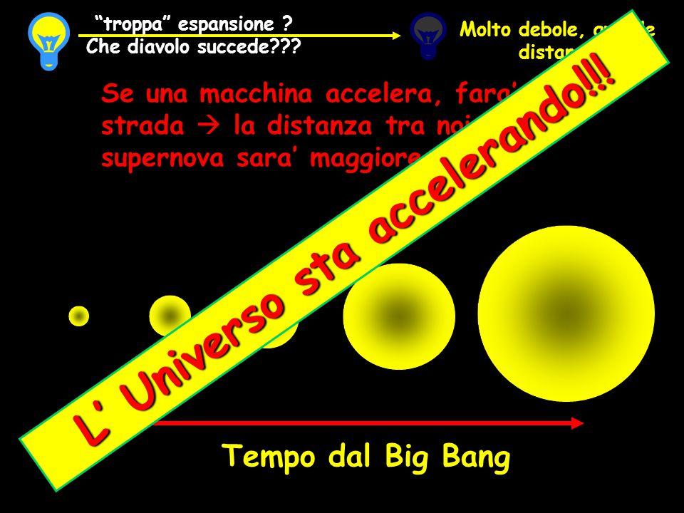 L' Universo sta accelerando!!!