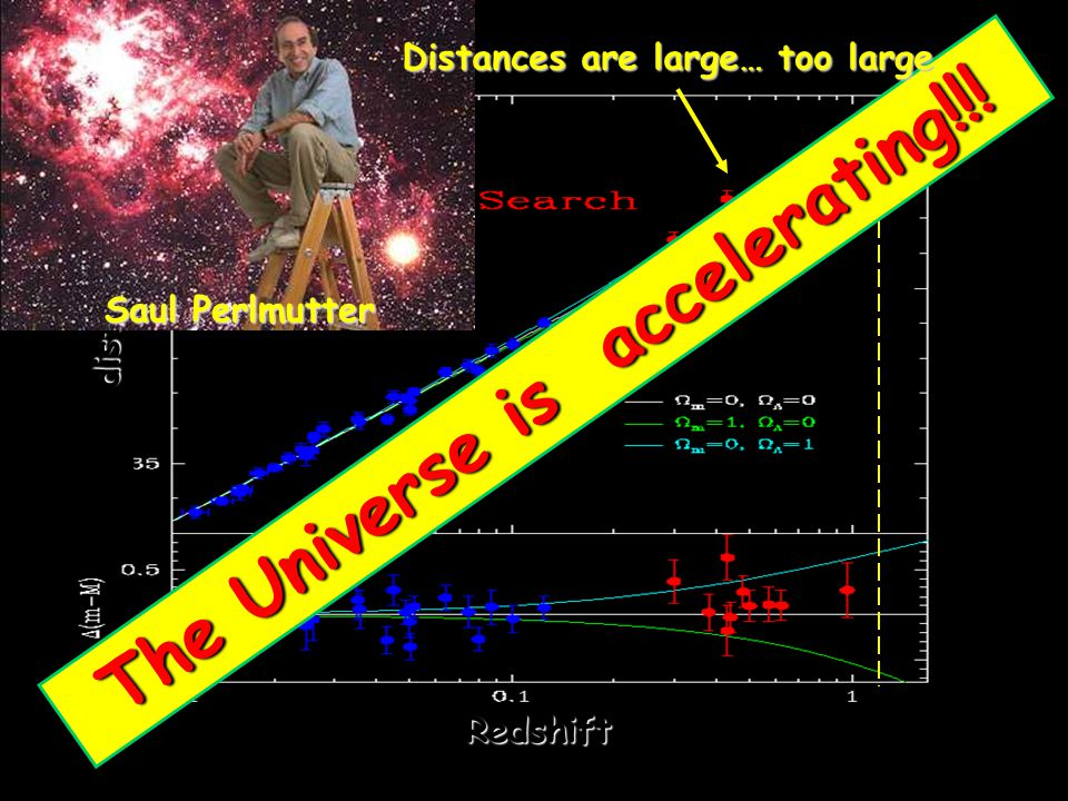 The Universe is accelerating!!!