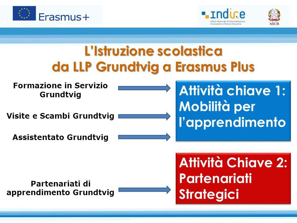 L'Istruzione scolastica da LLP Grundtvig a Erasmus Plus