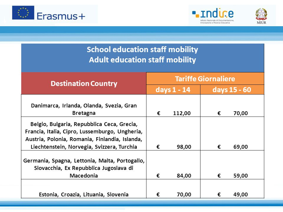 School education staff mobility Adult education staff mobility