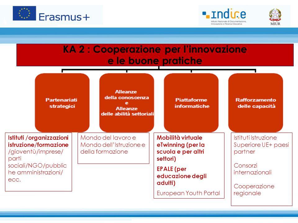 KA 2 : Cooperazione per l'innovazione