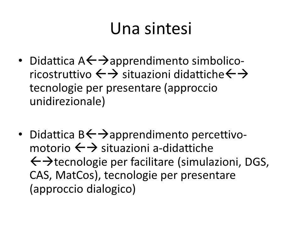 Una sintesi Didattica Aapprendimento simbolico-ricostruttivo  situazioni didattiche tecnologie per presentare (approccio unidirezionale)