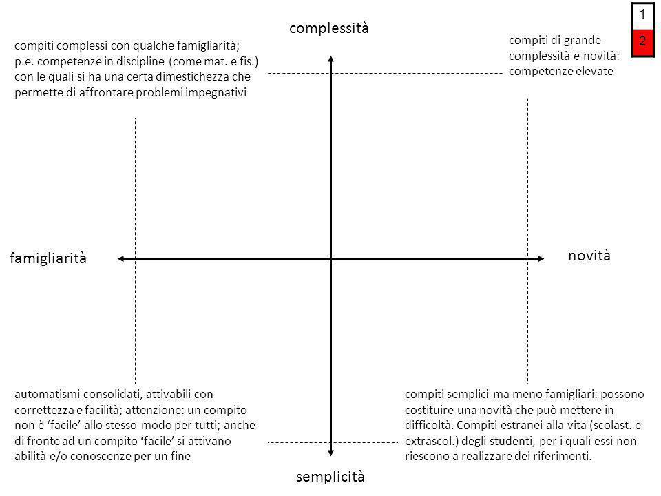 complessità novità famigliarità semplicità 1 2