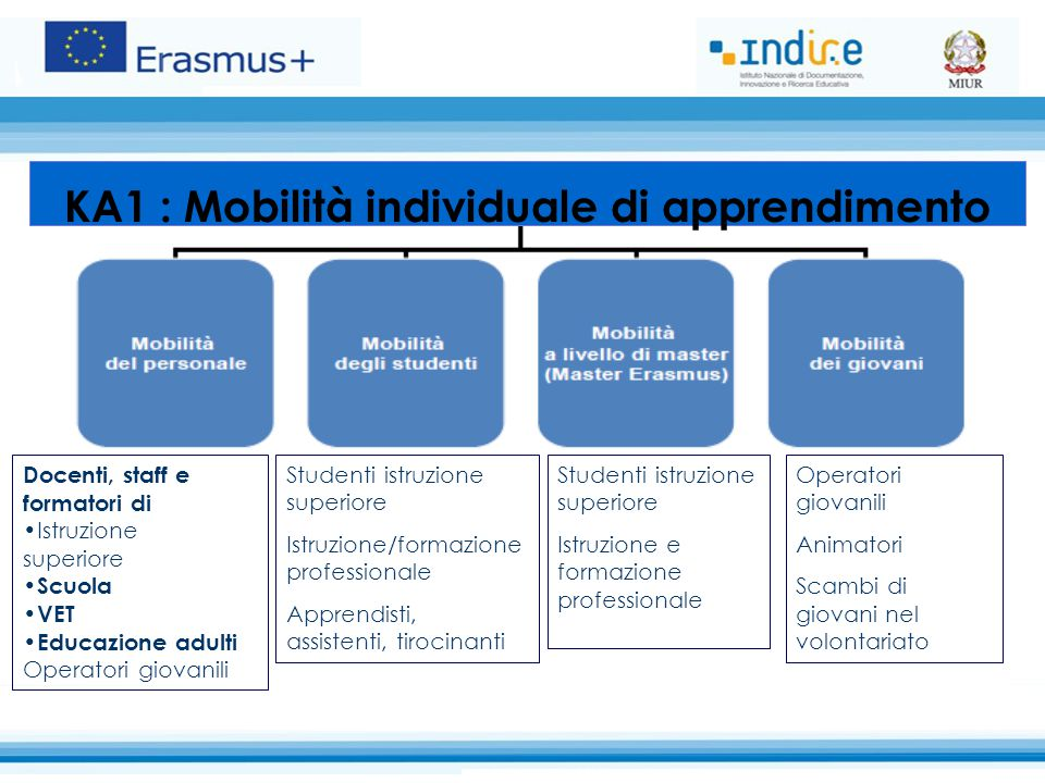 KA1 : Mobilità individuale di apprendimento
