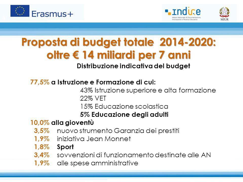 Proposta di budget totale 2014-2020: oltre € 14 miliardi per 7 anni