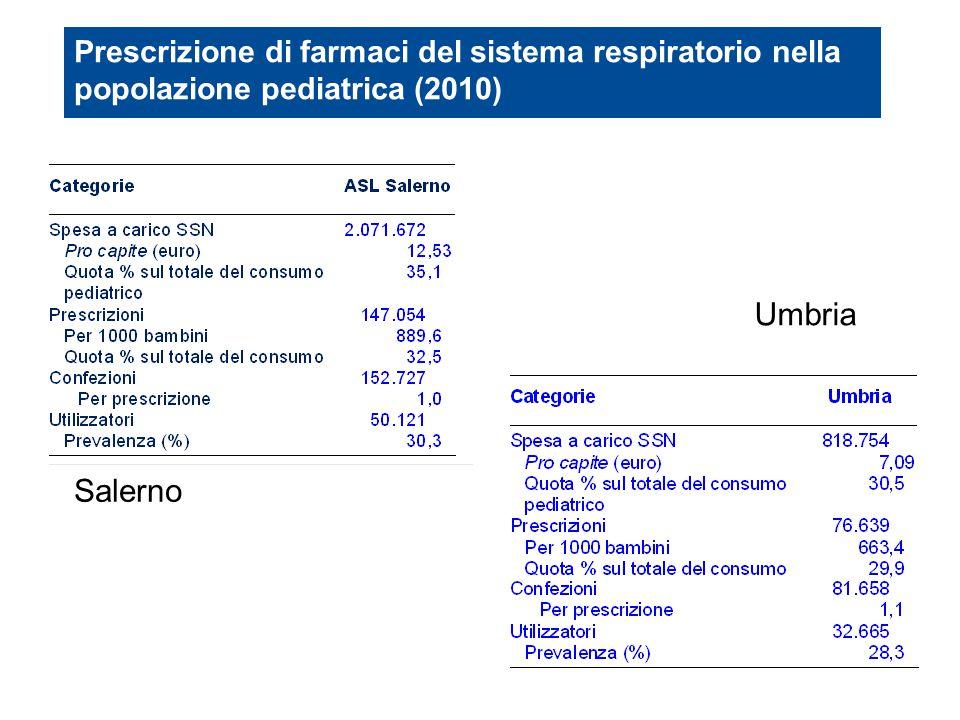 Prescrizione di farmaci del sistema respiratorio nella popolazione pediatrica (2010)