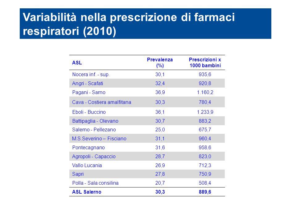 Prescrizioni x 1000 bambini