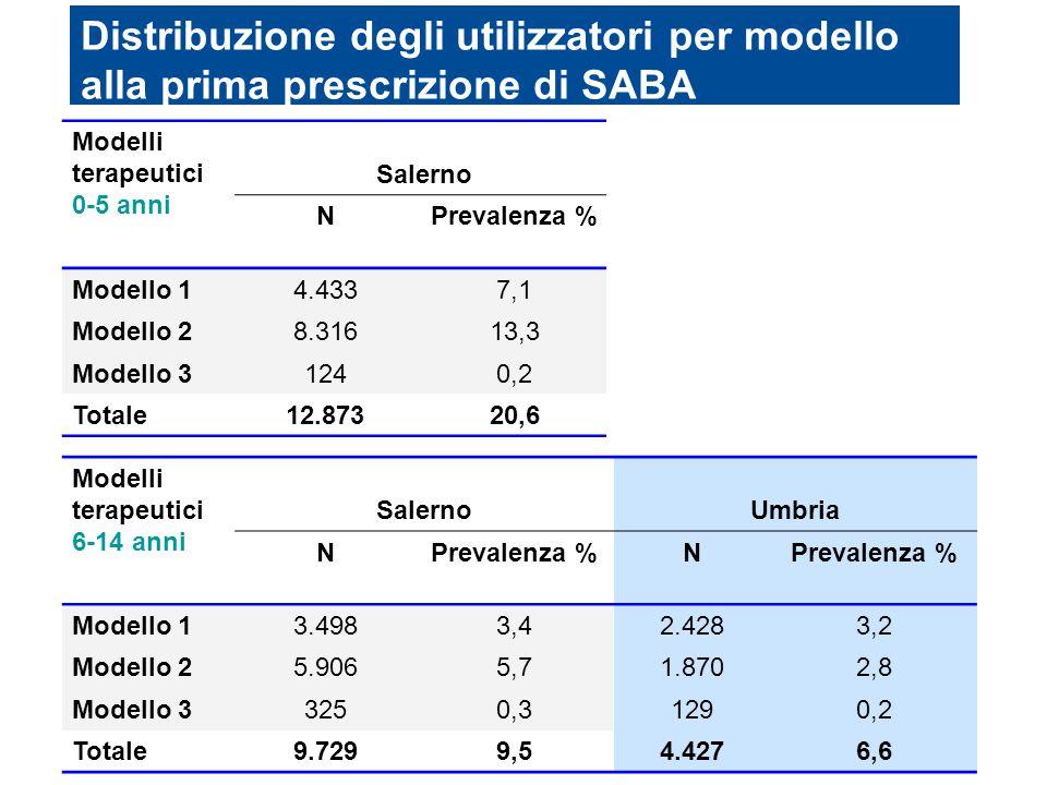 Distribuzione degli utilizzatori per modello alla prima prescrizione di SABA