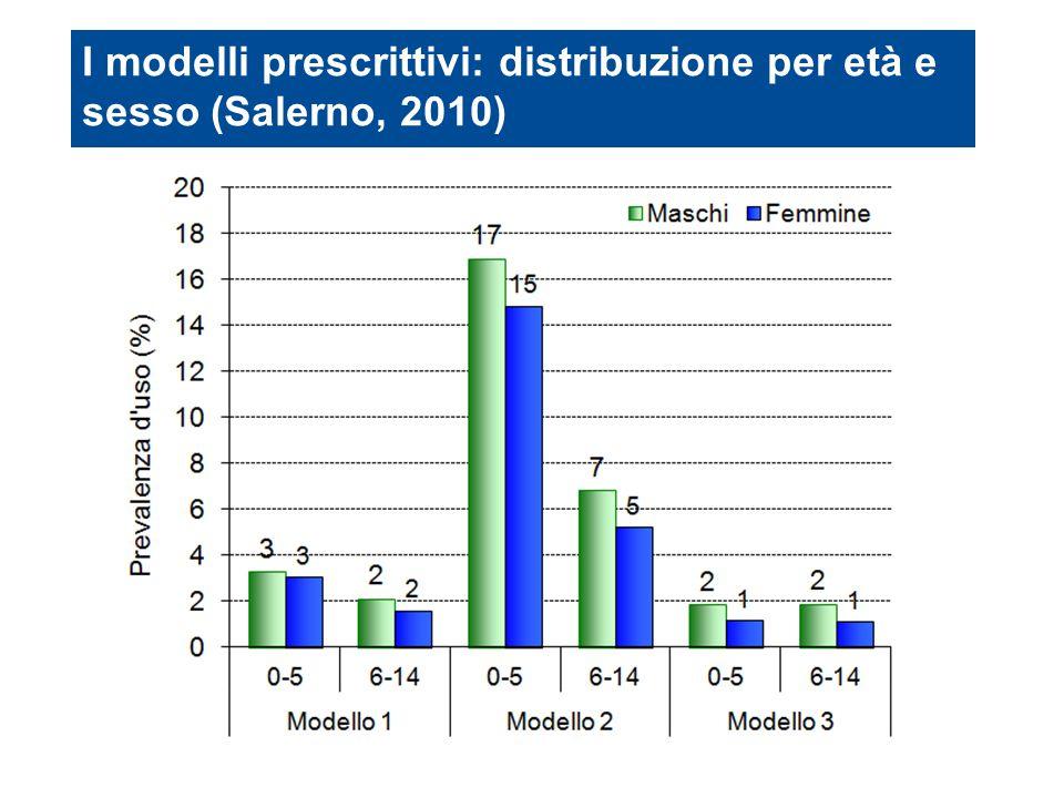 I modelli prescrittivi: distribuzione per età e sesso (Salerno, 2010)