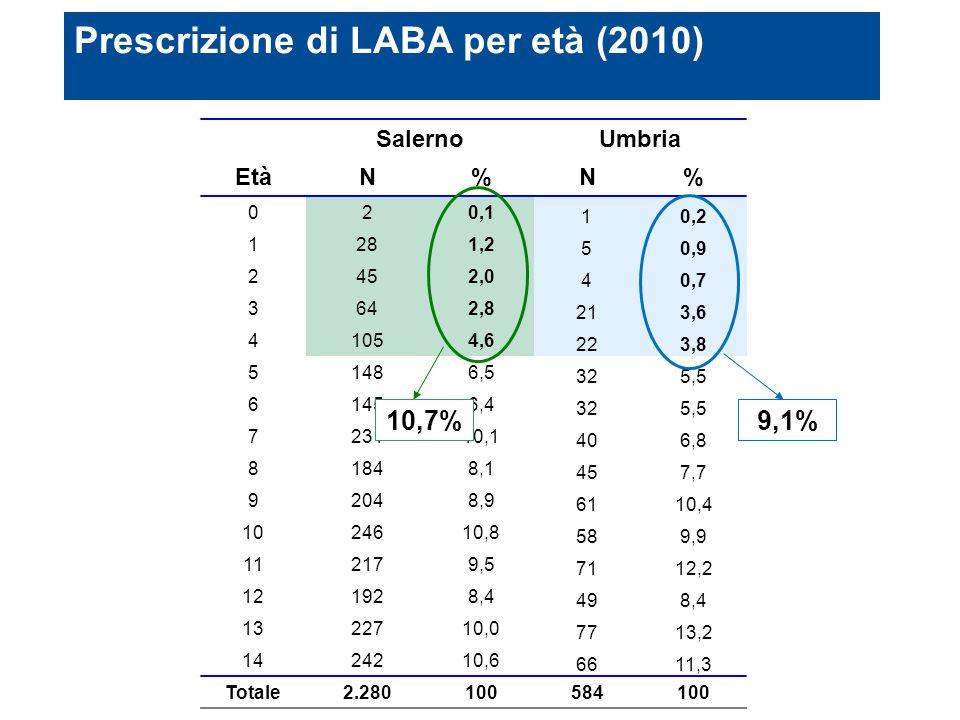 Prescrizione di LABA per età (2010)