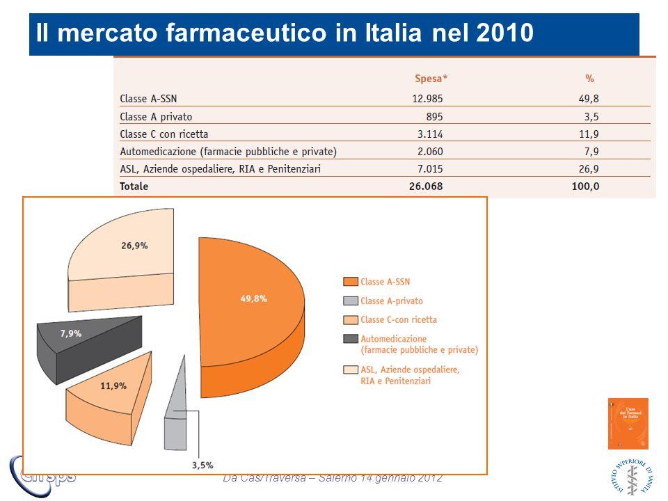 Il mercato farmaceutico in Italia nel 2010