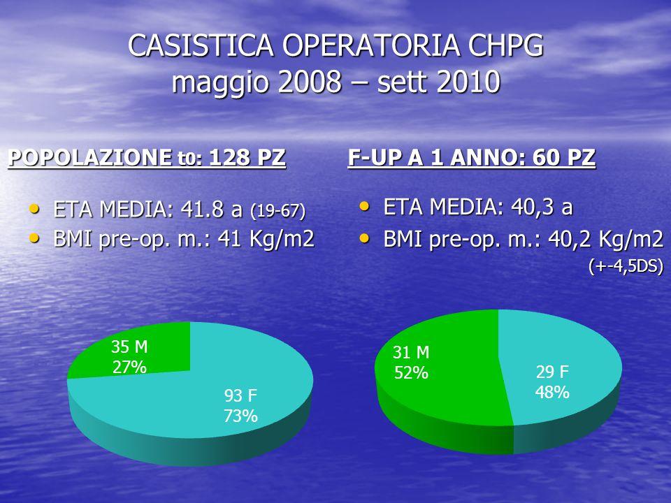 CASISTICA OPERATORIA CHPG maggio 2008 – sett 2010