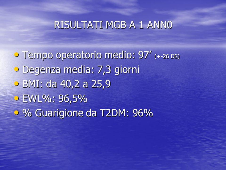 RISULTATI MGB A 1 ANN0 Tempo operatorio medio: 97' (+-26 DS) Degenza media: 7,3 giorni. BMI: da 40,2 a 25,9.