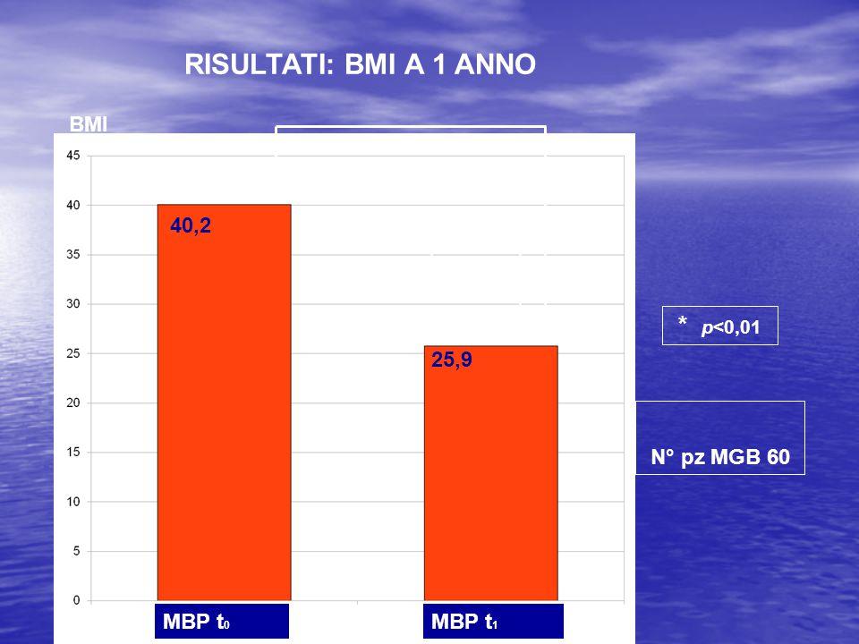 RISULTATI: BMI A 1 ANNO * * p<0,01 MBP t0 MBP t1 40,2 BMI 25,9