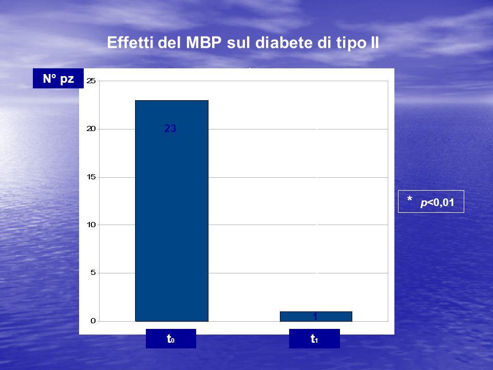 Effetti del MBP sul diabete di tipo II