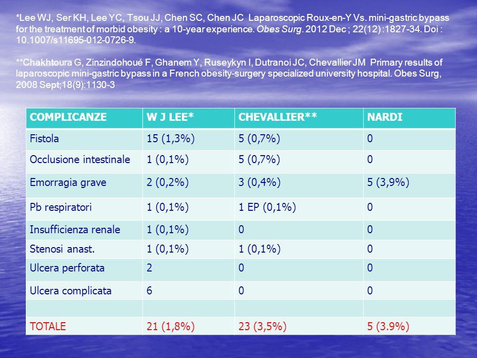 Occlusione intestinale 1 (0,1%) Emorragia grave 2 (0,2%) 3 (0,4%)