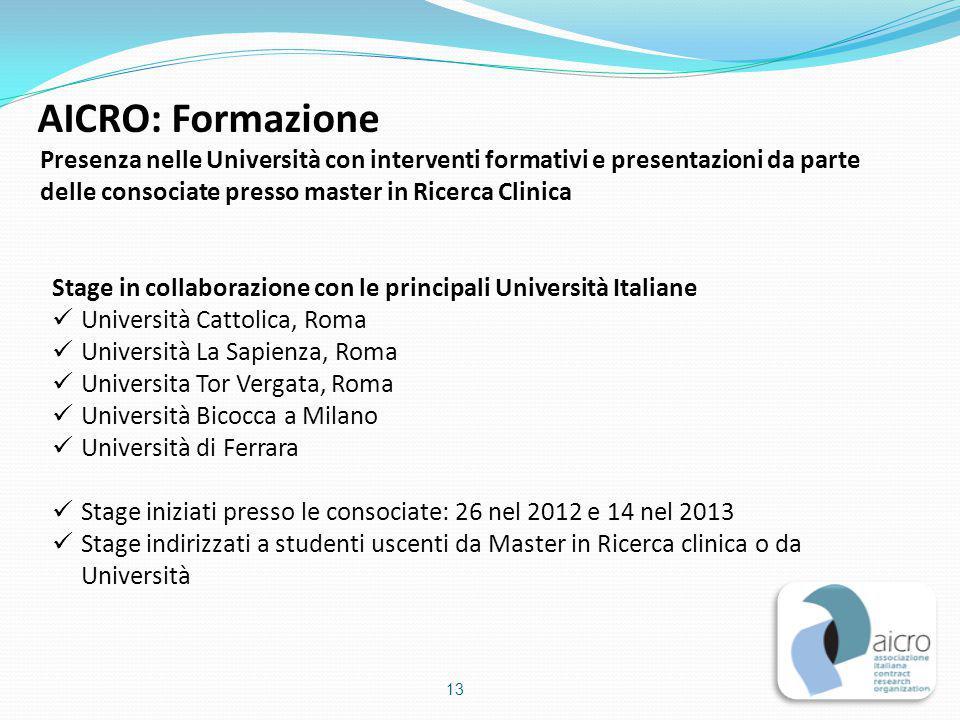 AICRO: Formazione Presenza nelle Università con interventi formativi e presentazioni da parte. delle consociate presso master in Ricerca Clinica.