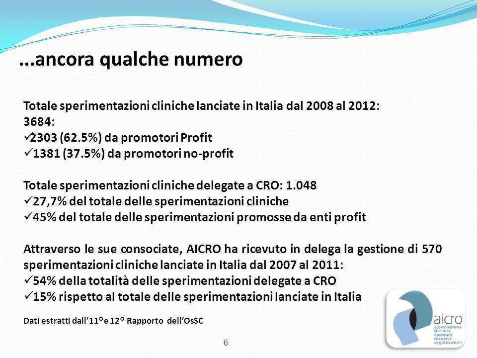...ancora qualche numero Totale sperimentazioni cliniche lanciate in Italia dal 2008 al 2012: 3684: