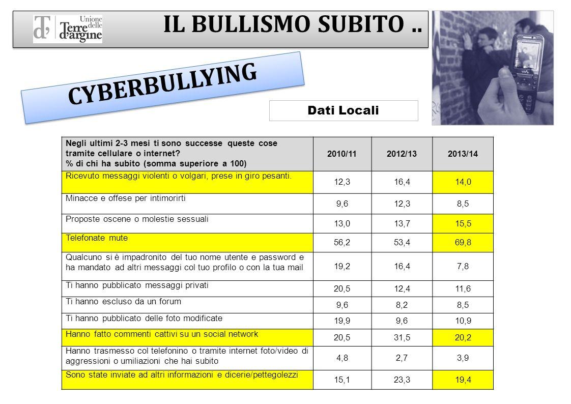IL BULLISMO SUBITO .. CYBERBULLYING Dati Locali