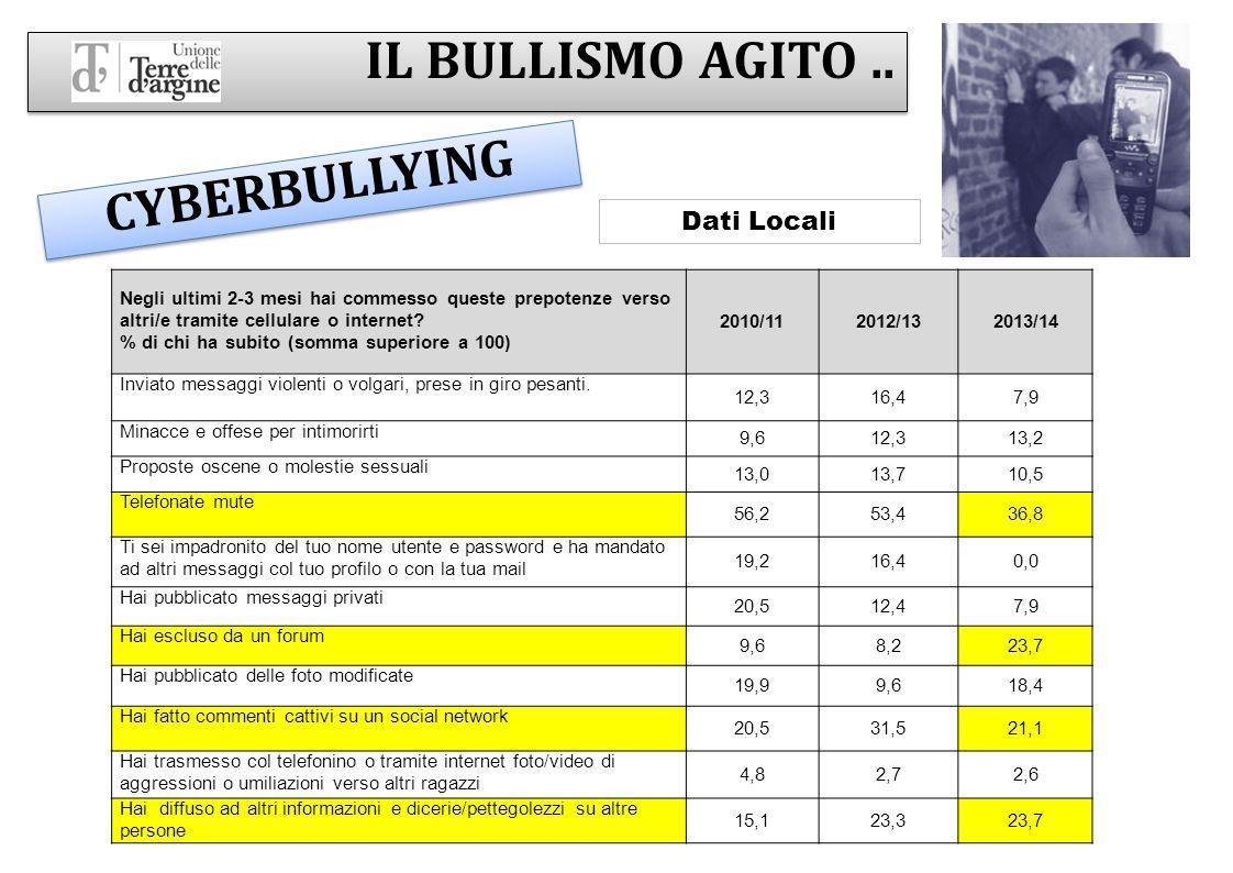 IL BULLISMO AGITO .. CYBERBULLYING Dati Locali