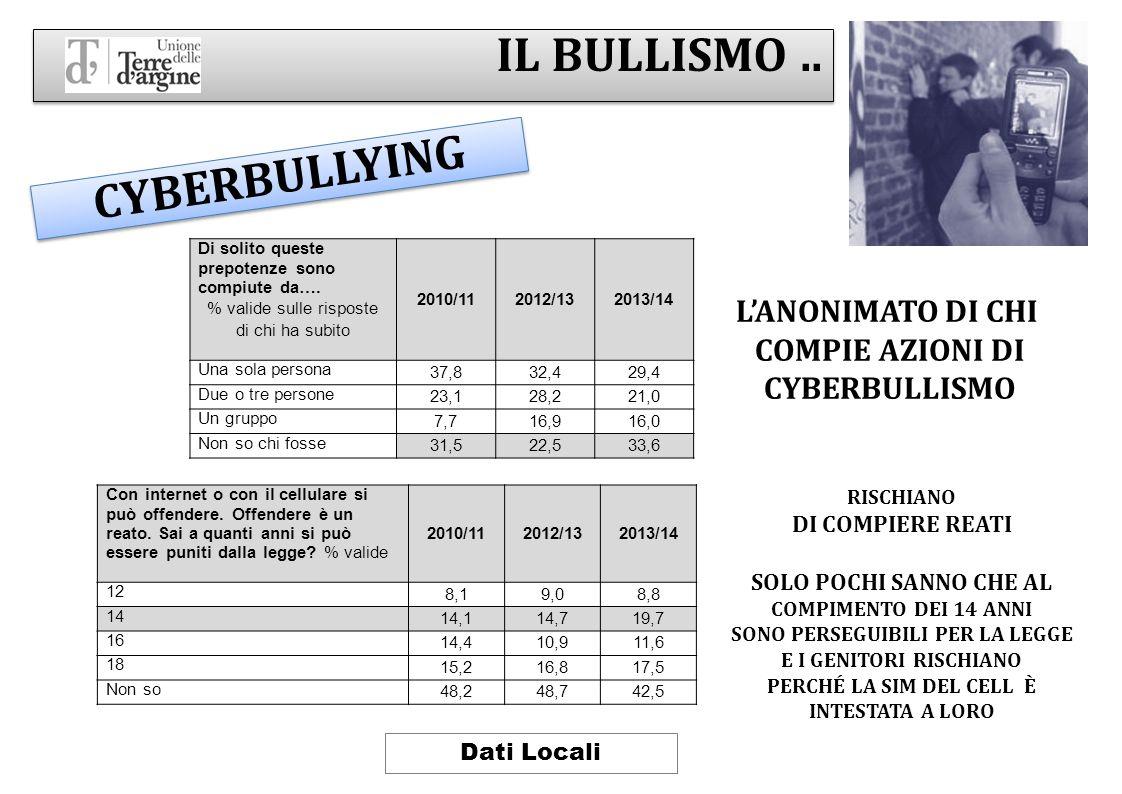 IL BULLISMO .. CYBERBULLYING L'ANONIMATO DI CHI COMPIE AZIONI DI