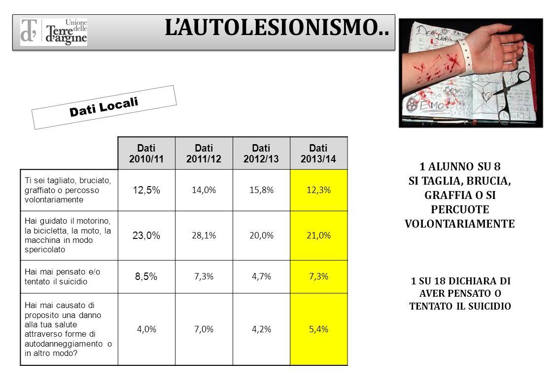 L'AUTOLESIONISMO.. Dati Locali 1 ALUNNO SU 8