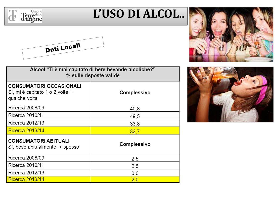 L'USO DI ALCOL.. Dati Locali
