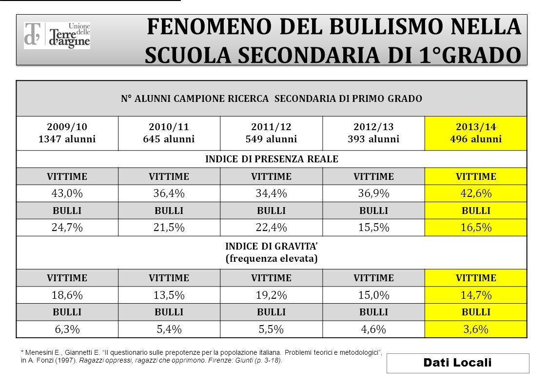 FENOMENO DEL BULLISMO NELLA SCUOLA SECONDARIA DI 1°GRADO