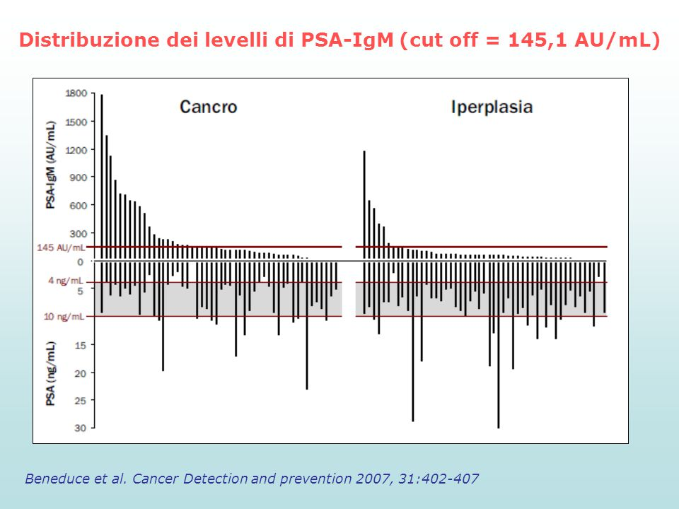 Distribuzione dei levelli di PSA-IgM (cut off = 145,1 AU/mL)