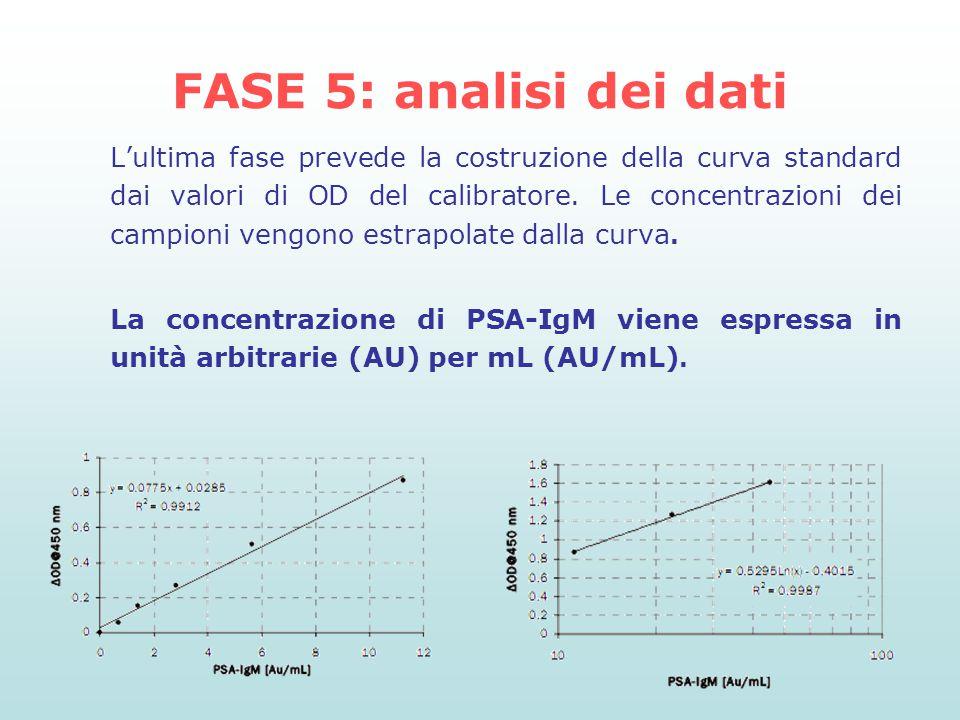 FASE 5: analisi dei dati