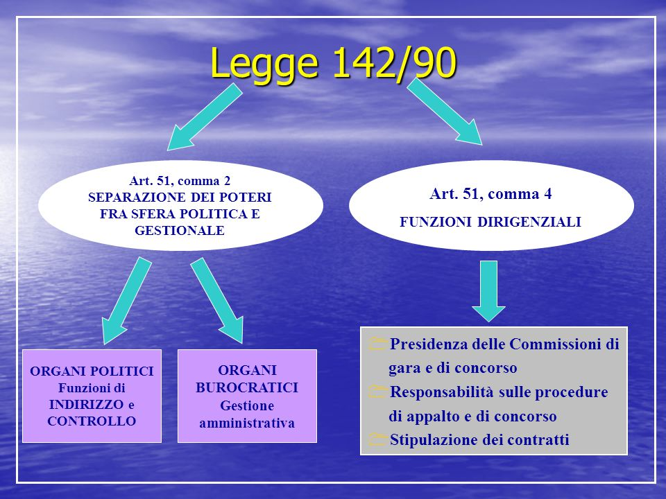 Legge 142/90 Art. 51, comma 2. SEPARAZIONE DEI POTERI FRA SFERA POLITICA E GESTIONALE. Art. 51, comma 4.