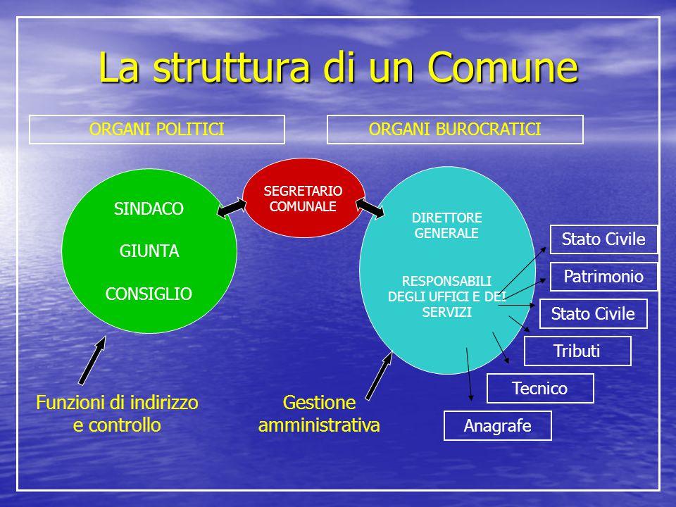 La struttura di un Comune
