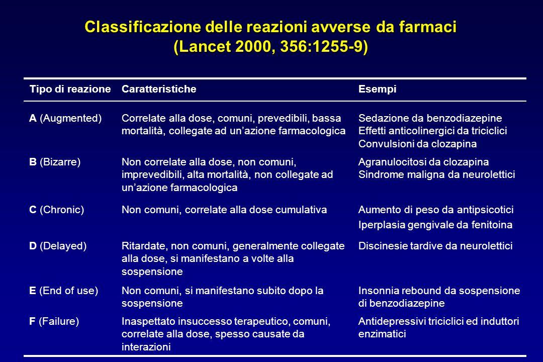 Classificazione delle reazioni avverse da farmaci (Lancet 2000, 356:1255-9)