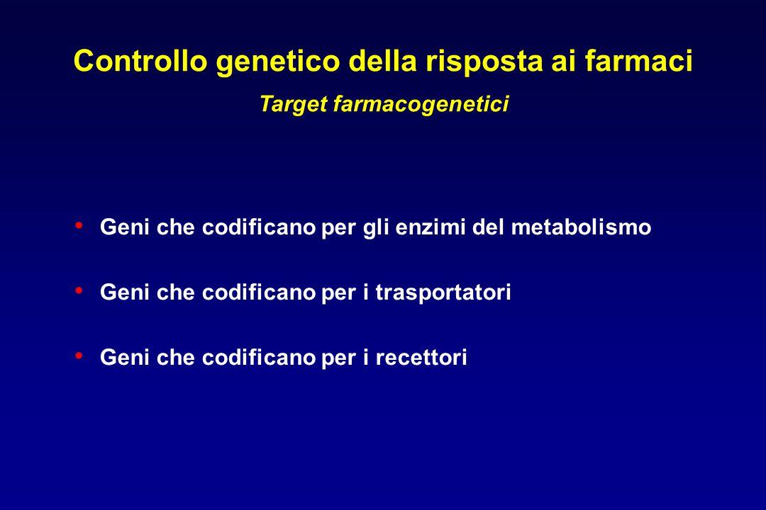 Controllo genetico della risposta ai farmaci Target farmacogenetici