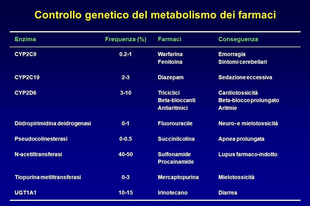 Controllo genetico del metabolismo dei farmaci
