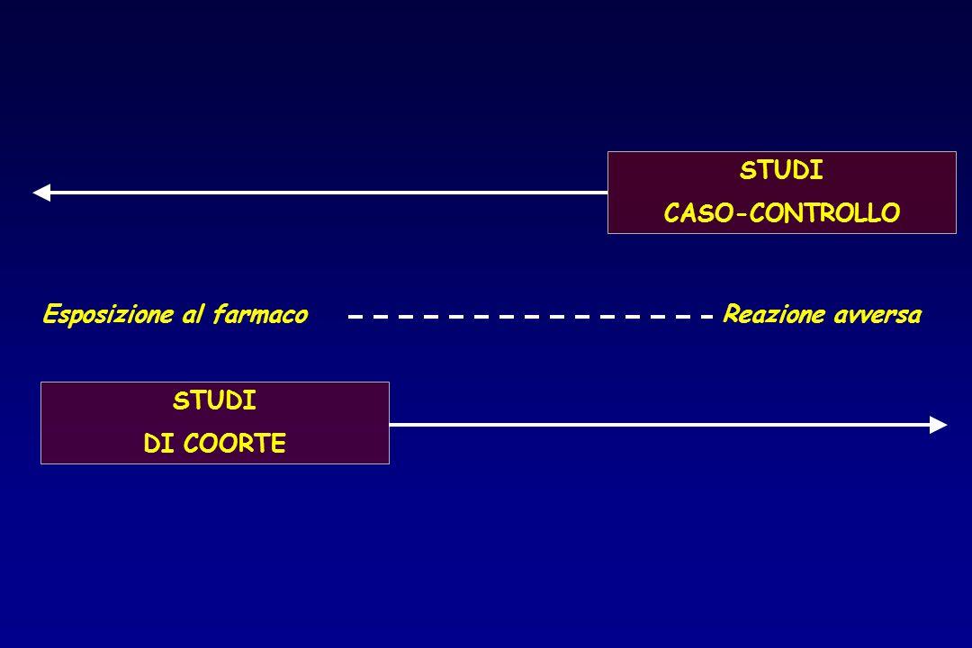 STUDI CASO-CONTROLLO Esposizione al farmaco Reazione avversa STUDI DI COORTE