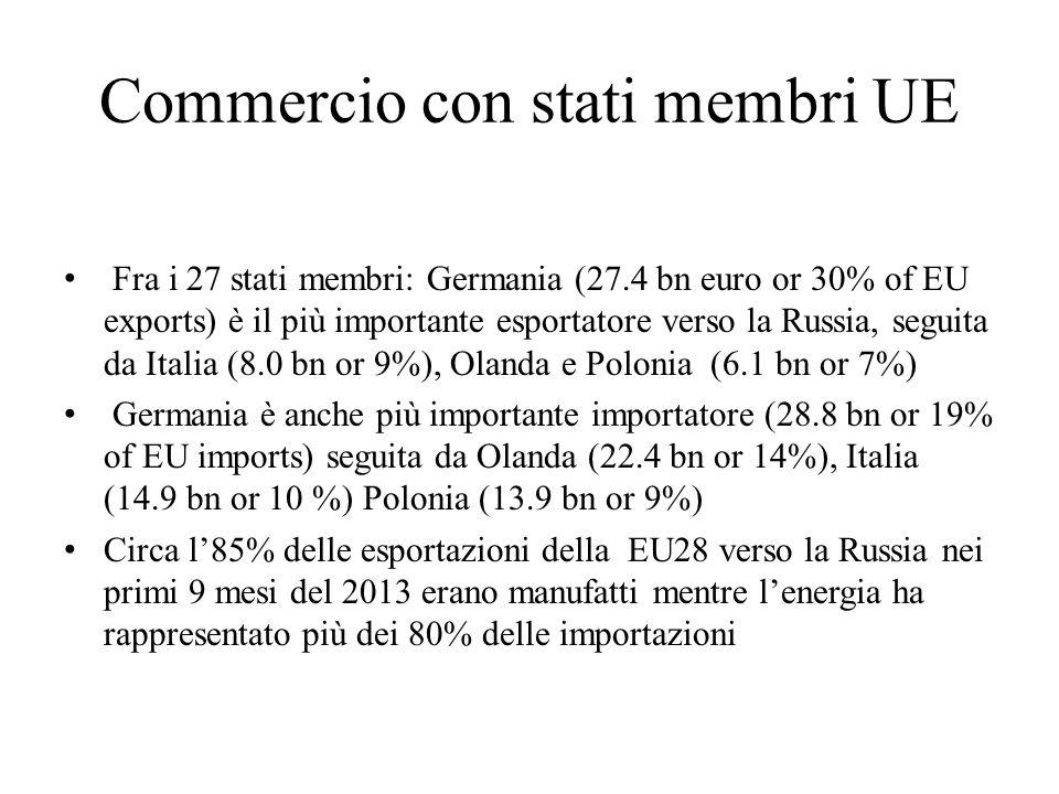 Commercio con stati membri UE