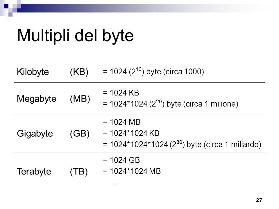 Multipli del byte Kilobyte (KB) Megabyte (MB) Gigabyte (GB) Terabyte