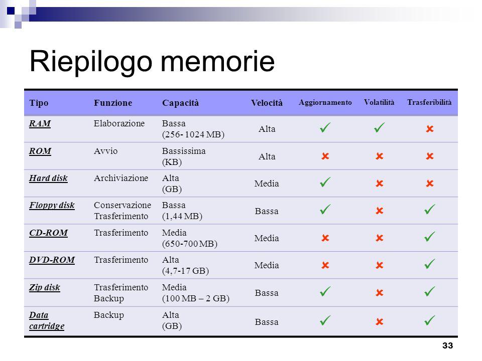 Riepilogo memorie   Tipo Funzione Capacità Velocità RAM Elaborazione