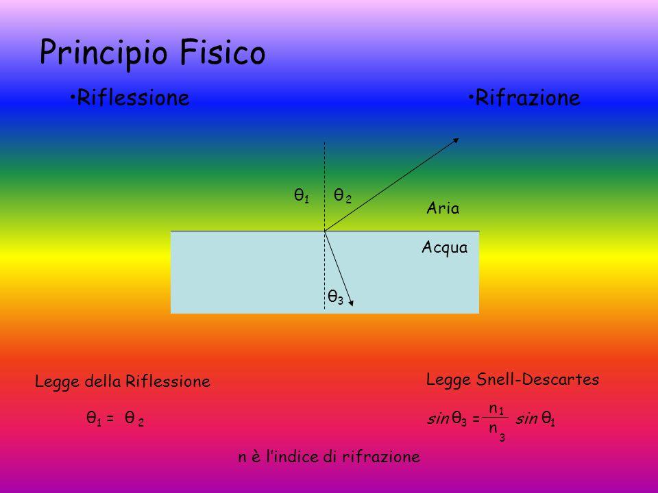 Principio Fisico Riflessione Rifrazione θ θ Aria Acqua θ