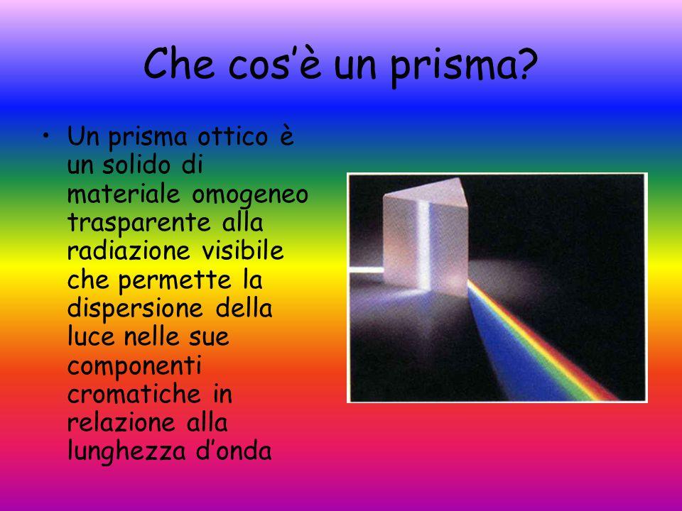 Che cos'è un prisma