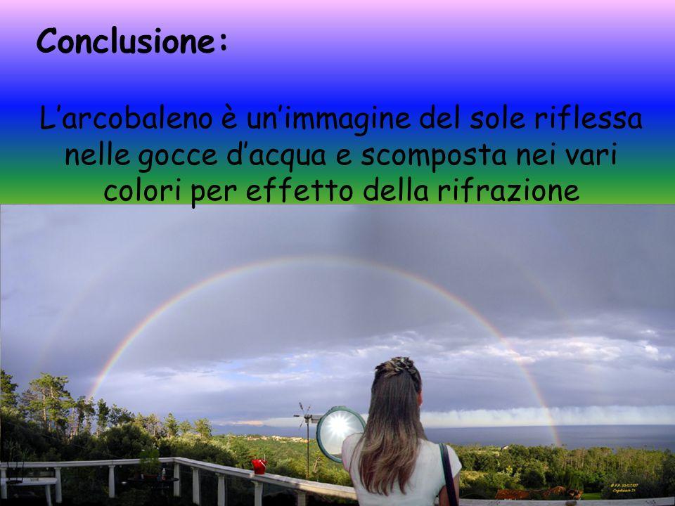 Conclusione: L'arcobaleno è un'immagine del sole riflessa