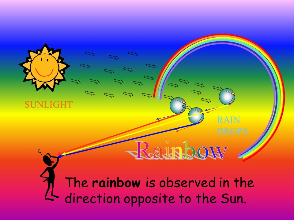 Rainbow The rainbow is observed in the direction opposite to the Sun.