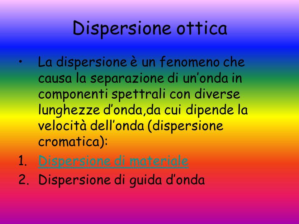 Dispersione ottica